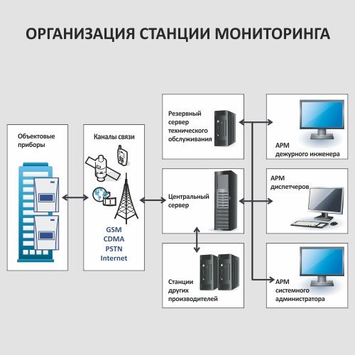 Инструкция Оператора Пульта Централизованного Наблюдения